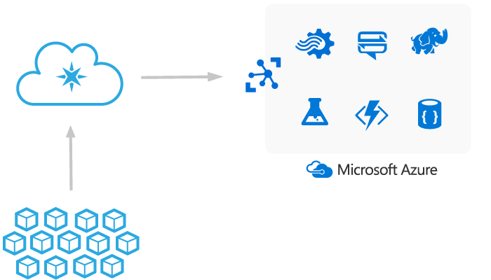 Particle and Azure IoT Hub architecture diagram