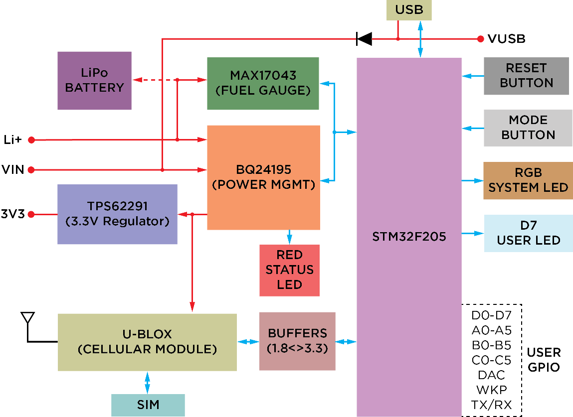 Particle Datasheets Electron Datasheet Lipo Battery Wiring Diagram Interfaces Block