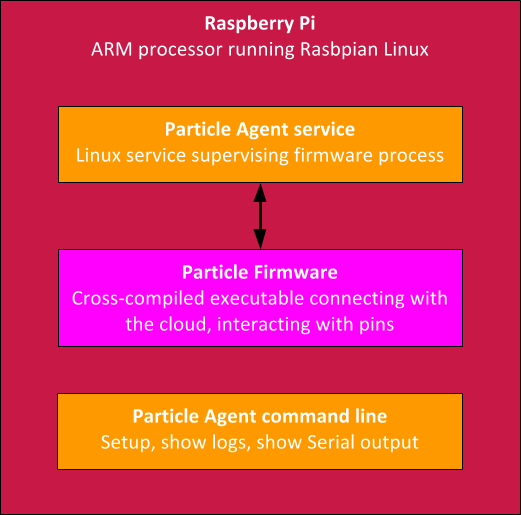 Particle Datasheets | Particle Agent (Raspberry Pi)