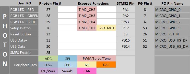particle datasheets photon datasheet notes
