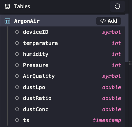 complete table layout of the AargonAir table