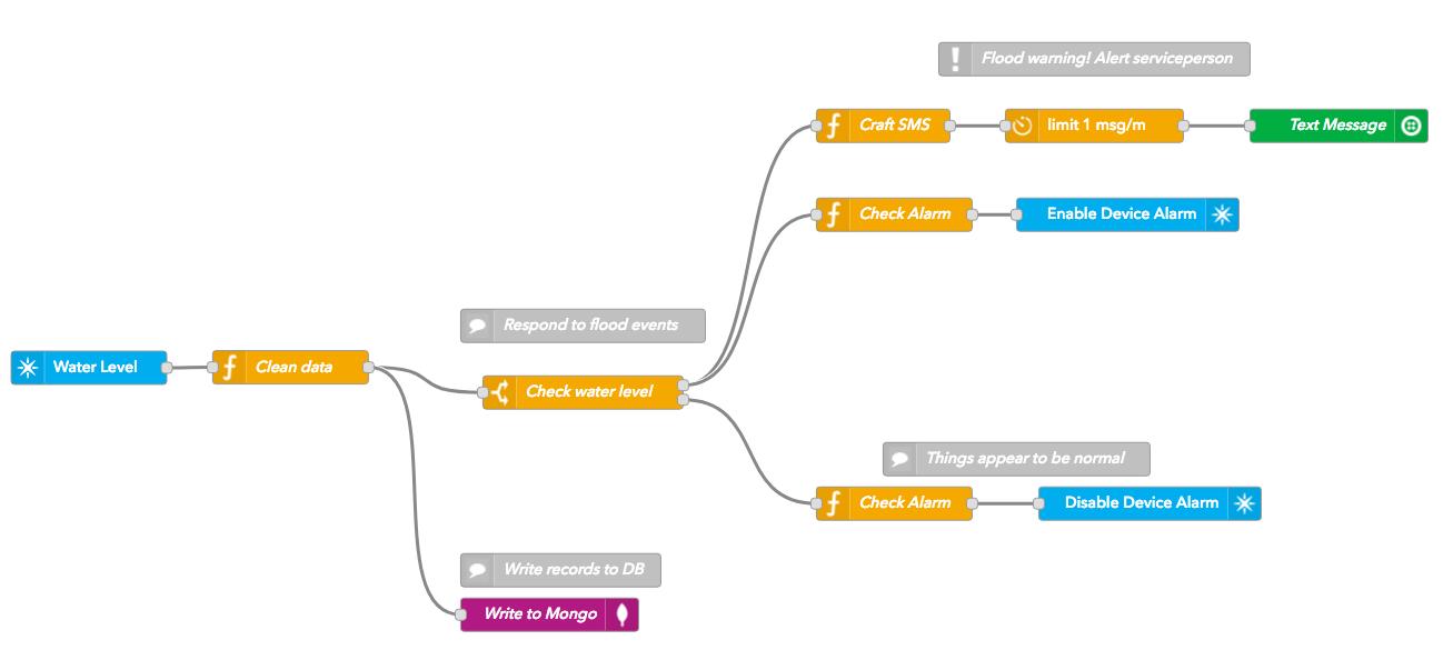 it lets anyone on your team easily create conditional business logic using  a visual interface