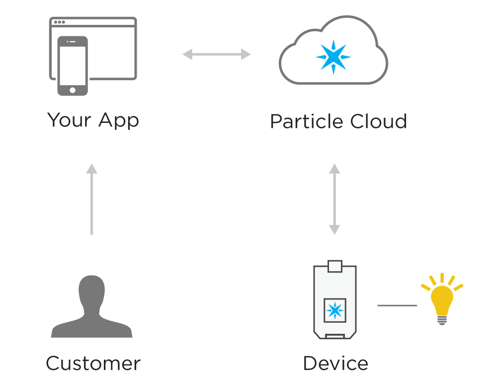 Simple authentication with Particle