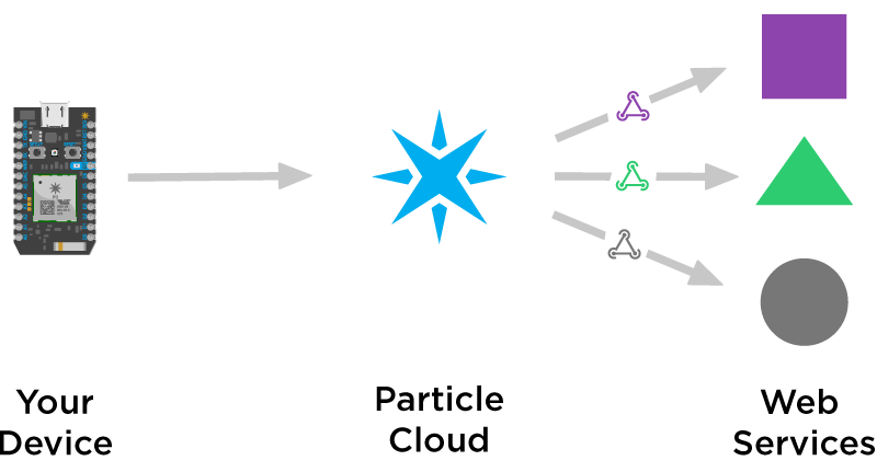 Webhooks with Particle